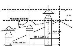 Диаметр металлической трубы для камина