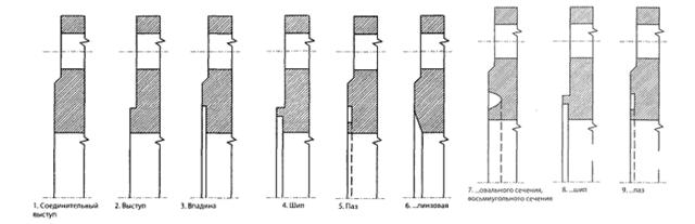 Фланец для труб водоснабжения
