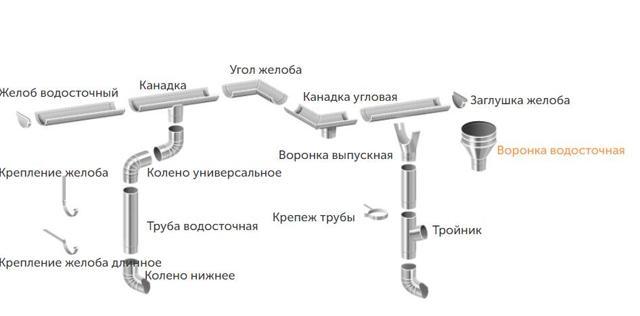 Сечение водосточной трубы от площади кровли