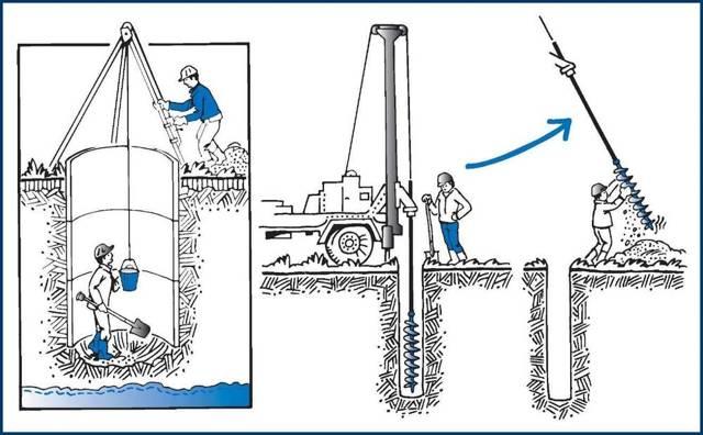Как замерять трубы при скважине