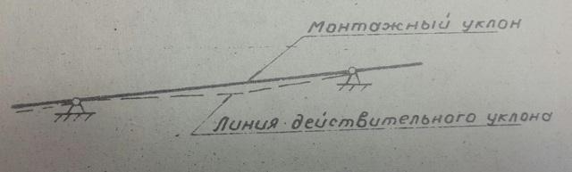 Как обозначить уклон трубы