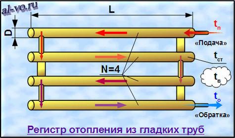 Мощность регистра от диаметра трубы