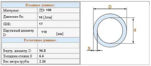 Как обозначается полиэтиленовая труба