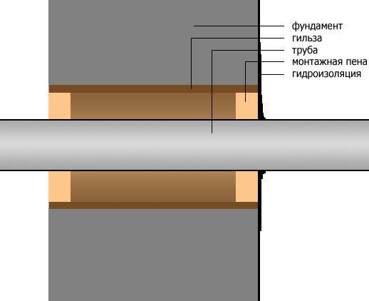 Диаметр гильзы при проходе трубопровода