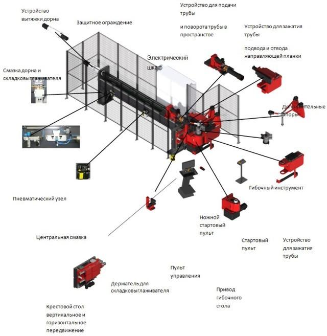 Автоматический дорновый трубогибочный станок
